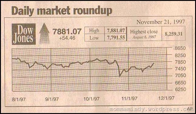 1997 November Dow Jones